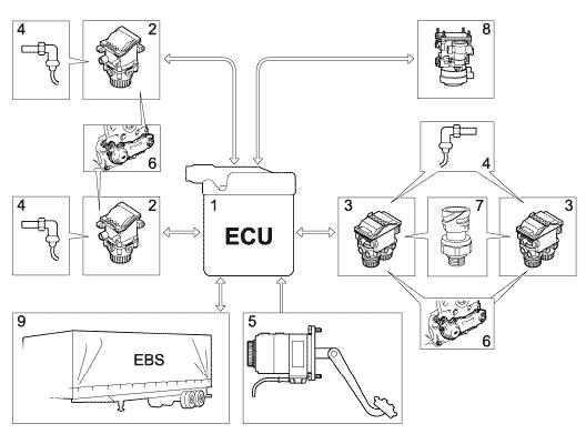принцип работы тормозной системы вольво fl6