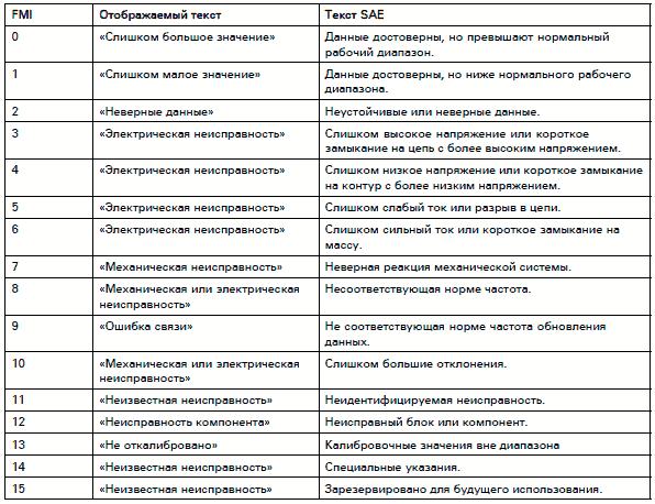 Коды неисправностей EECU MID 128 - Автозапчасти и автоХитрости