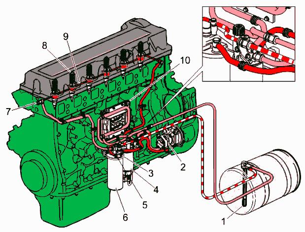 топливная система вольво двигатель д12