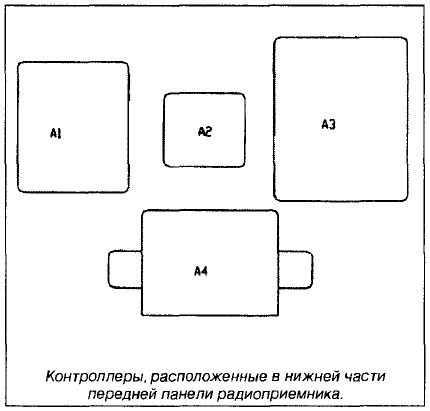 Различные контроллеры