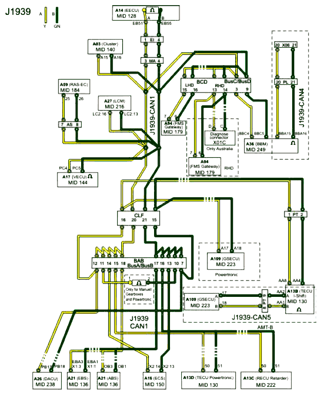 Каналы данных VOLVO - Автозапчасти и автоХитрости