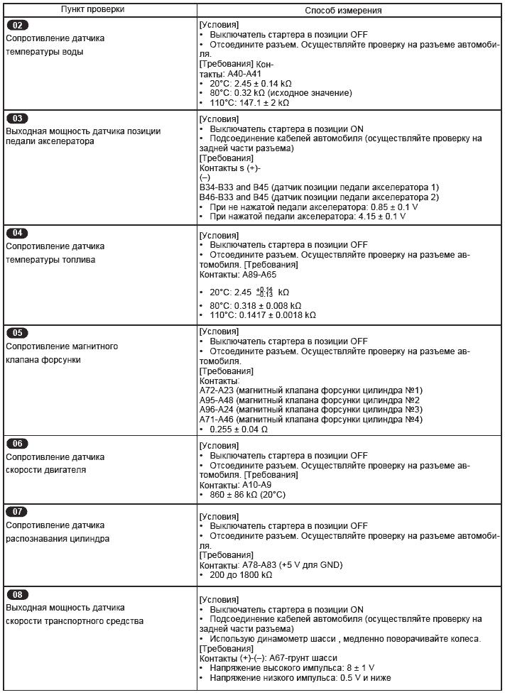 Диагностика системы Common Rail Mitsubishi Fuso 4M5 - Автозапчасти и